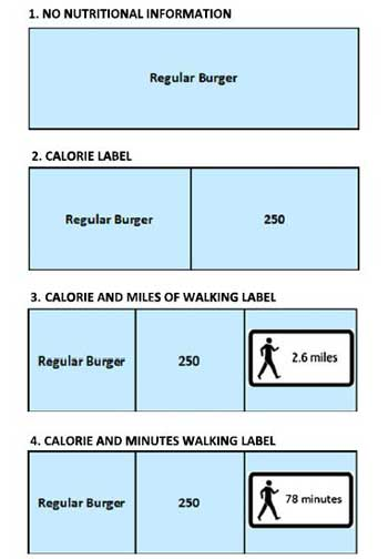 Label Design with Exercise to Calorie Rating